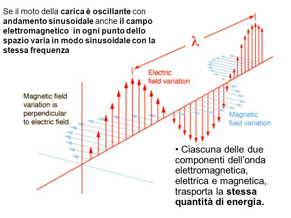 Se il moto della carica è oscillante con andamento sinusoidale anche il campo elettromagnetico in ogni punto dello spazio varia in modo sinusoidale co
