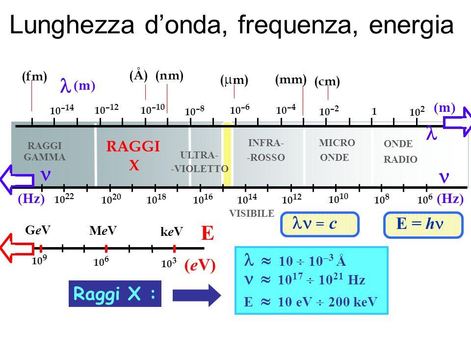 Lunghezza donda, frequenza, energia (Hz) E = h = c ONDE RADIO MICRO ONDE INFRA- -ROSSO VISIBILE ULTRA- -VIOLETTO RAGGI X GAMMA 10 2 1 10 –2 10 –4 10 –