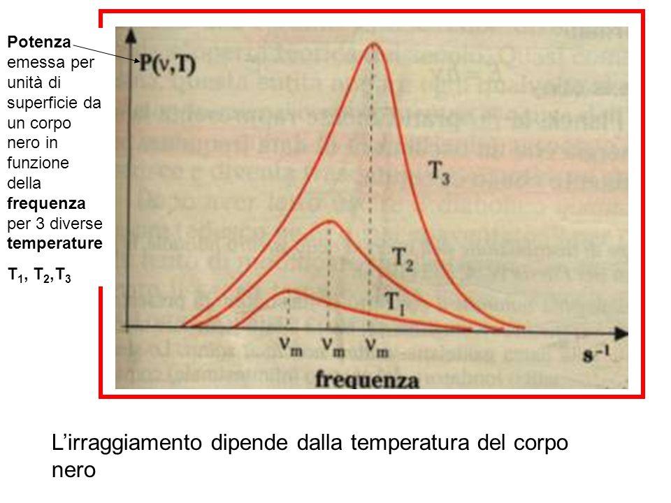 Lirraggiamento dipende dalla temperatura del corpo nero Potenza emessa per unità di superficie da un corpo nero in funzione della frequenza per 3 dive