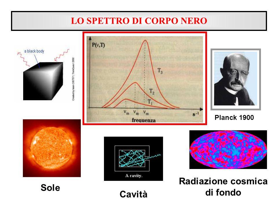 LO SPETTRO DI CORPO NERO Planck 1900 Sole Cavità Radiazione cosmica di fondo