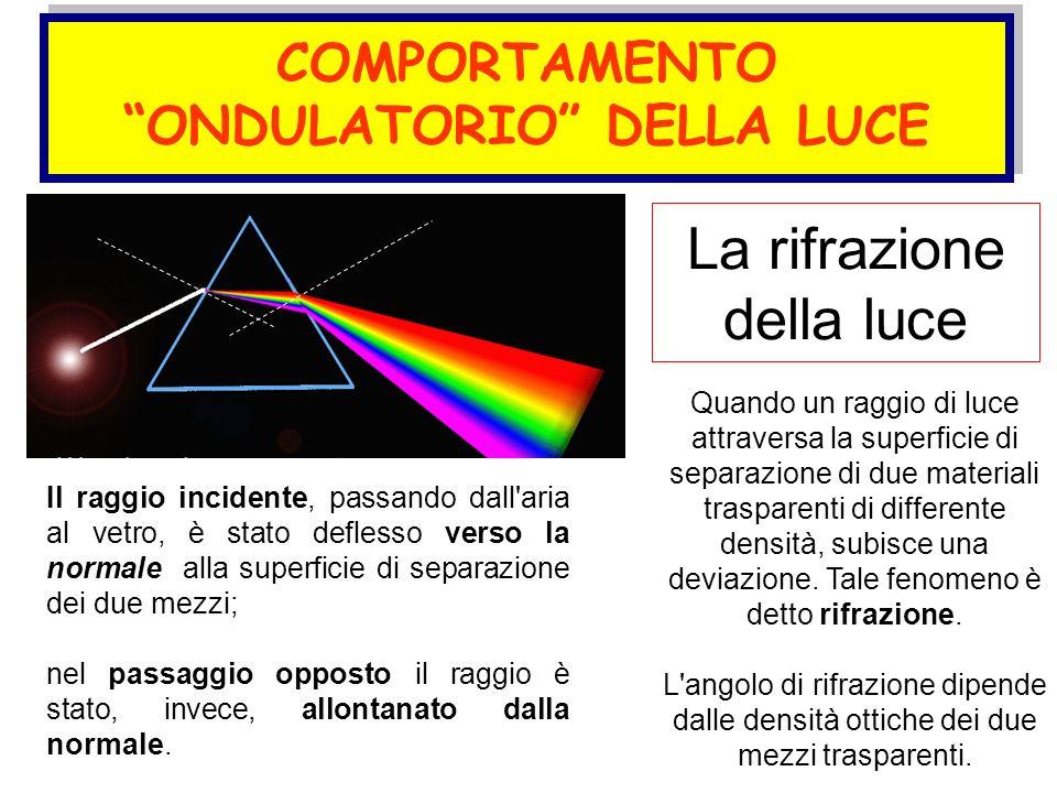 La rifrazione della luce Quando un raggio di luce attraversa la superficie di separazione di due materiali trasparenti di differente densità, subisce