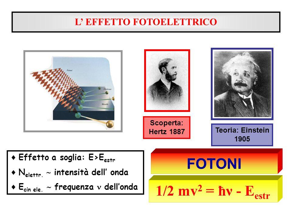 L EFFETTO FOTOELETTRICO Effetto a soglia: E>E estr N elettr. intensità dell onda E cin ele. frequenza dellonda Scoperta: Hertz 1887 1/2 mv 2 = ħν - E