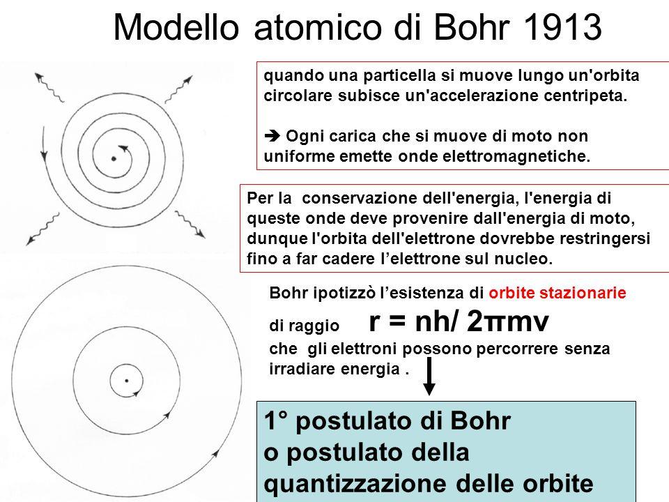 quando una particella si muove lungo un'orbita circolare subisce un'accelerazione centripeta. Ogni carica che si muove di moto non uniforme emette ond