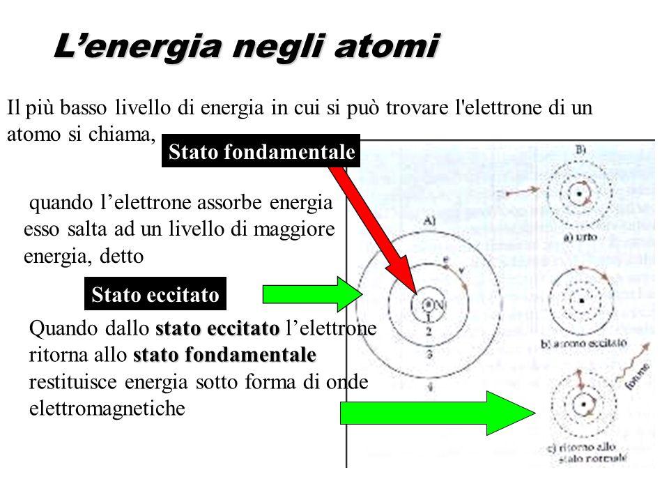 quando lelettrone assorbe energia esso salta ad un livello di maggiore energia, detto Lenergia negli atomi stato eccitato stato fondamentale Quando da