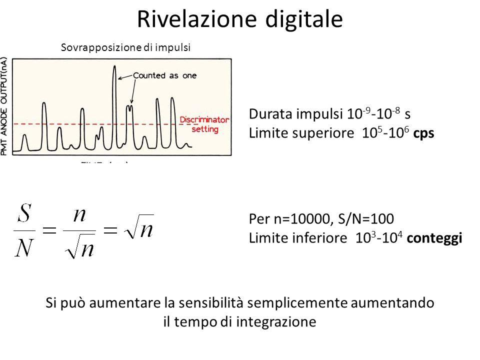 Rivelazione digitale Sovrapposizione di impulsi Durata impulsi 10 -9 -10 -8 s Limite superiore 10 5 -10 6 cps Per n=10000, S/N=100 Limite inferiore 10 3 -10 4 conteggi Si può aumentare la sensibilità semplicemente aumentando il tempo di integrazione