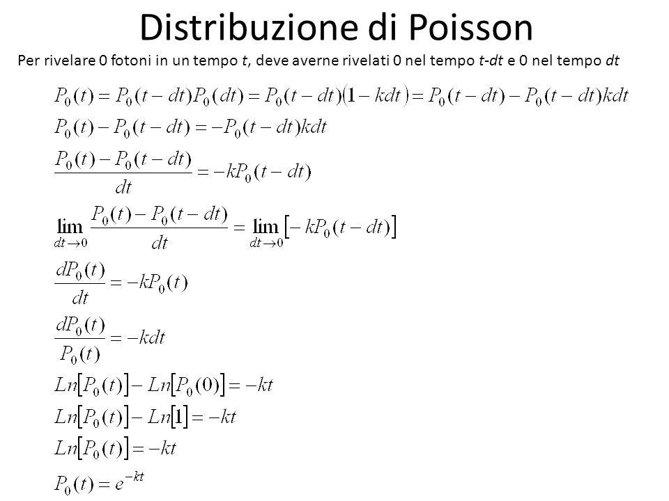 Distribuzione di Poisson Per rivelare 0 fotoni in un tempo t, deve averne rivelati 0 nel tempo t-dt e 0 nel tempo dt