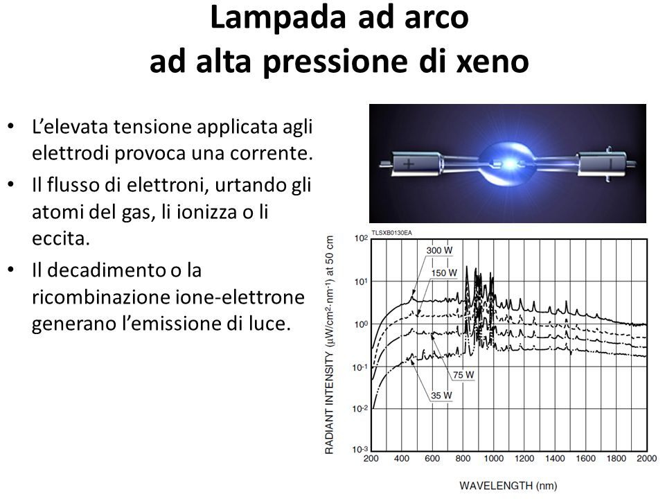 Lampada ad arco ad alta pressione di xeno Lelevata tensione applicata agli elettrodi provoca una corrente. Il flusso di elettroni, urtando gli atomi d