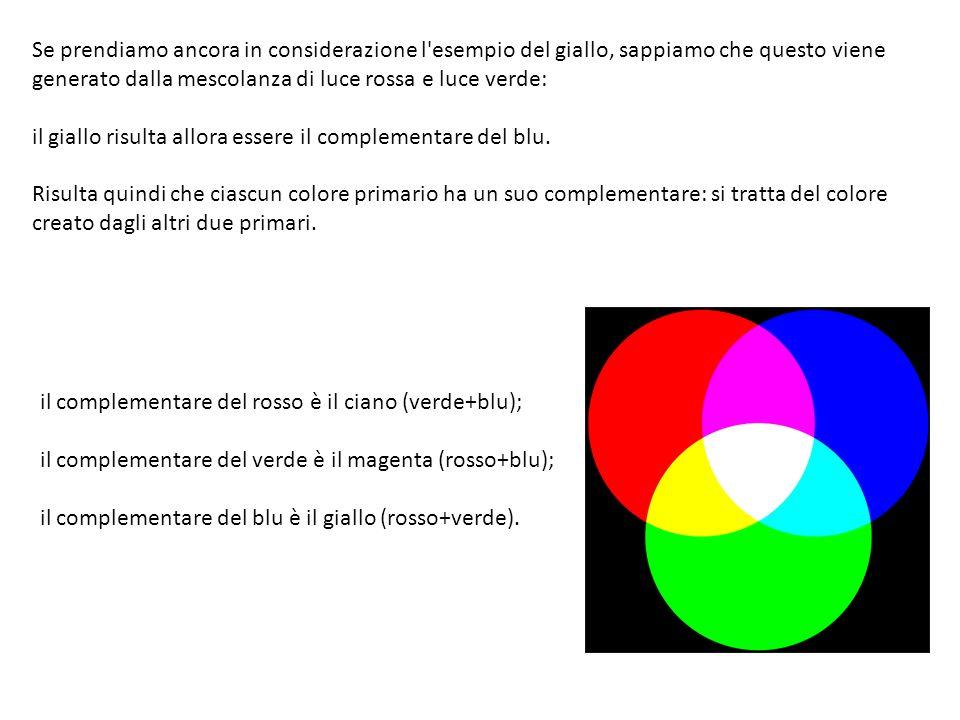 Se prendiamo ancora in considerazione l'esempio del giallo, sappiamo che questo viene generato dalla mescolanza di luce rossa e luce verde: il giallo