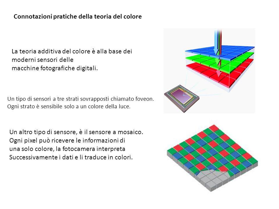 Connotazioni pratiche della teoria del colore La teoria additiva del colore è alla base dei moderni sensori delle macchine fotografiche digitali. Un t
