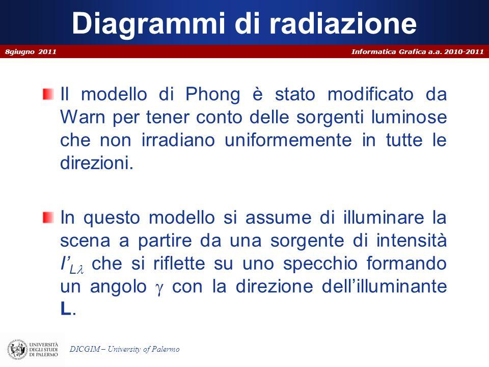 Informatica Grafica a.a. 2010-2011 DICGIM – University of Palermo Diagrammi di radiazione Il modello di Phong è stato modificato da Warn per tener con