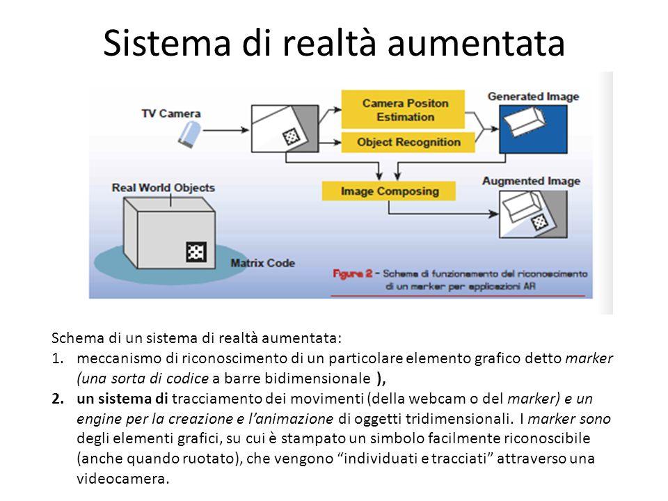 Sistema di realtà aumentata Schema di un sistema di realtà aumentata: 1.meccanismo di riconoscimento di un particolare elemento grafico detto marker (