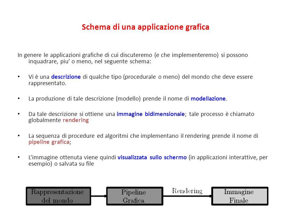 Schema di una applicazione grafica In genere le applicazioni grafiche di cui discuteremo (e che implementeremo) si possono inquadrare, piu o meno, nel