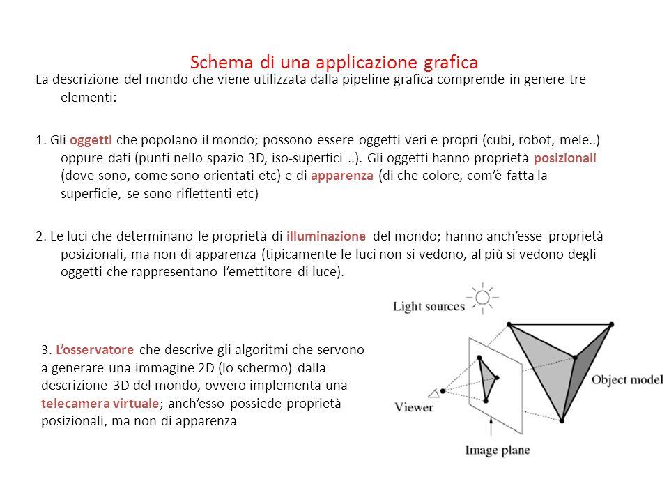 Schema di una applicazione grafica La descrizione del mondo che viene utilizzata dalla pipeline grafica comprende in genere tre elementi: 1. Gli ogget