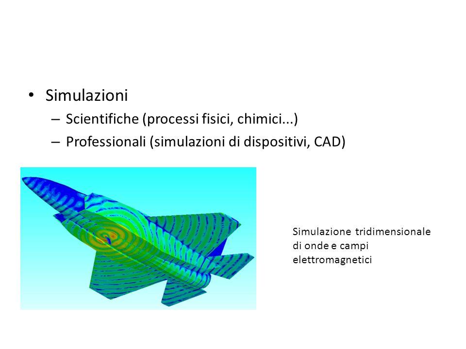Simulazioni – Scientifiche (processi fisici, chimici...) – Professionali (simulazioni di dispositivi, CAD) Simulazione tridimensionale di onde e campi