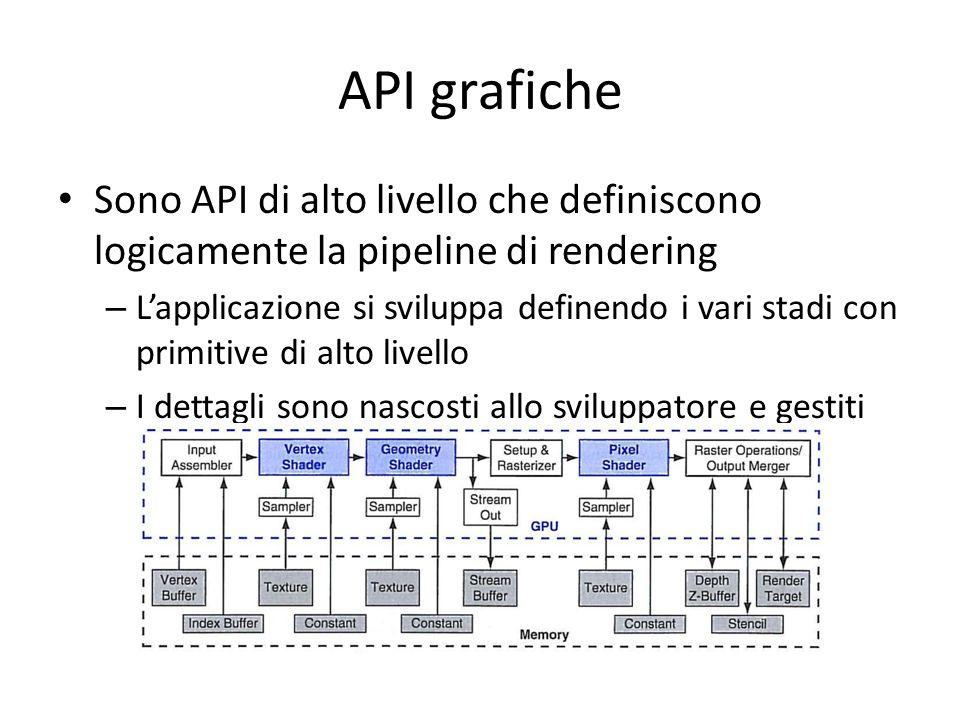 API grafiche Sono API di alto livello che definiscono logicamente la pipeline di rendering – Lapplicazione si sviluppa definendo i vari stadi con prim