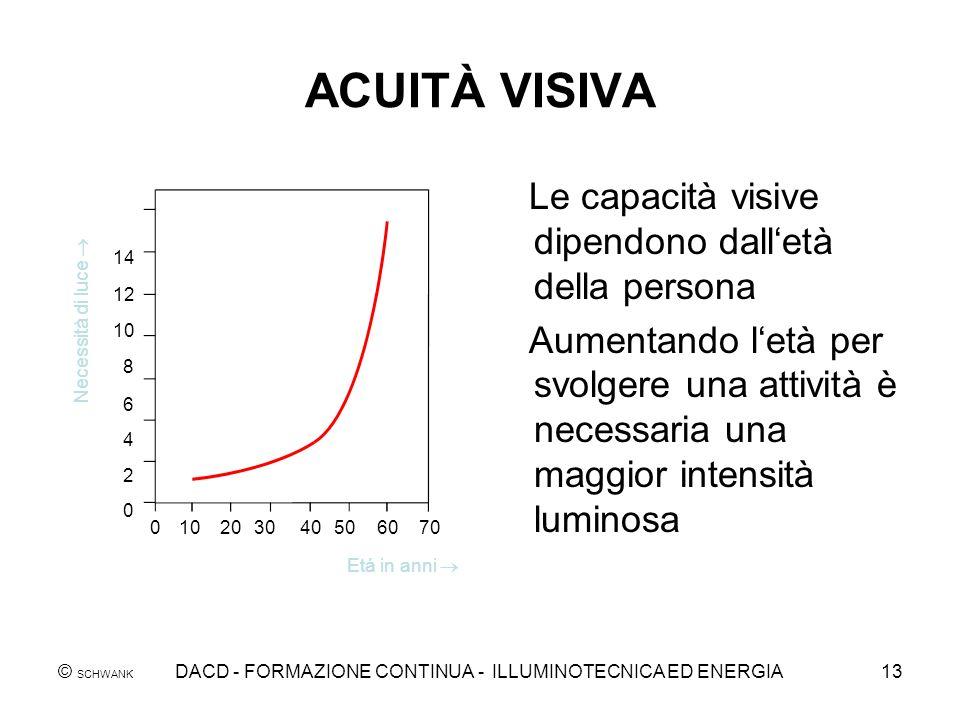 © SCHWANK DACD - FORMAZIONE CONTINUA - ILLUMINOTECNICA ED ENERGIA13 ACUITÀ VISIVA Le capacità visive dipendono dalletà della persona Aumentando letà p