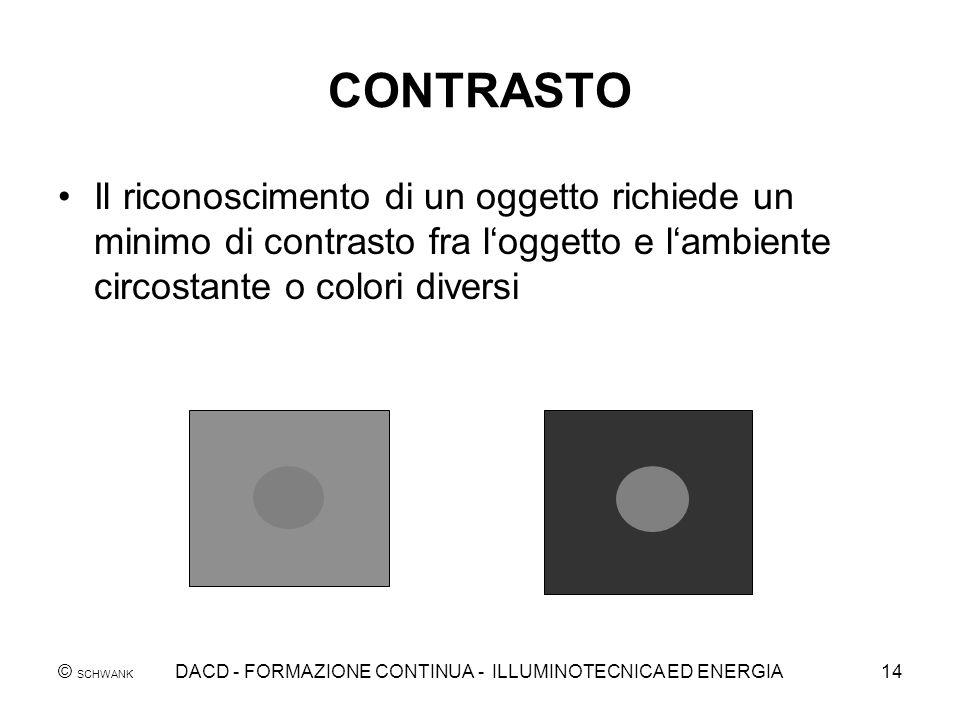© SCHWANK DACD - FORMAZIONE CONTINUA - ILLUMINOTECNICA ED ENERGIA14 CONTRASTO Il riconoscimento di un oggetto richiede un minimo di contrasto fra logg