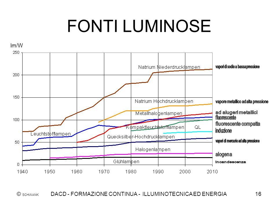 © SCHWANK DACD - FORMAZIONE CONTINUA - ILLUMINOTECNICA ED ENERGIA16 lm/W FONTI LUMINOSE