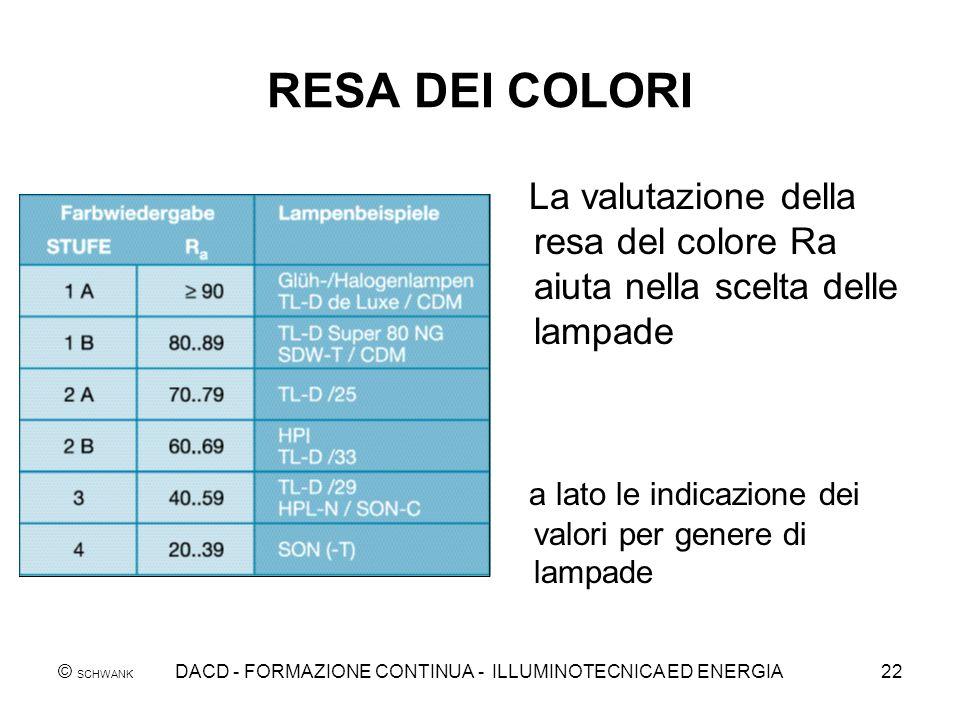 © SCHWANK DACD - FORMAZIONE CONTINUA - ILLUMINOTECNICA ED ENERGIA22 RESA DEI COLORI La valutazione della resa del colore Ra aiuta nella scelta delle l