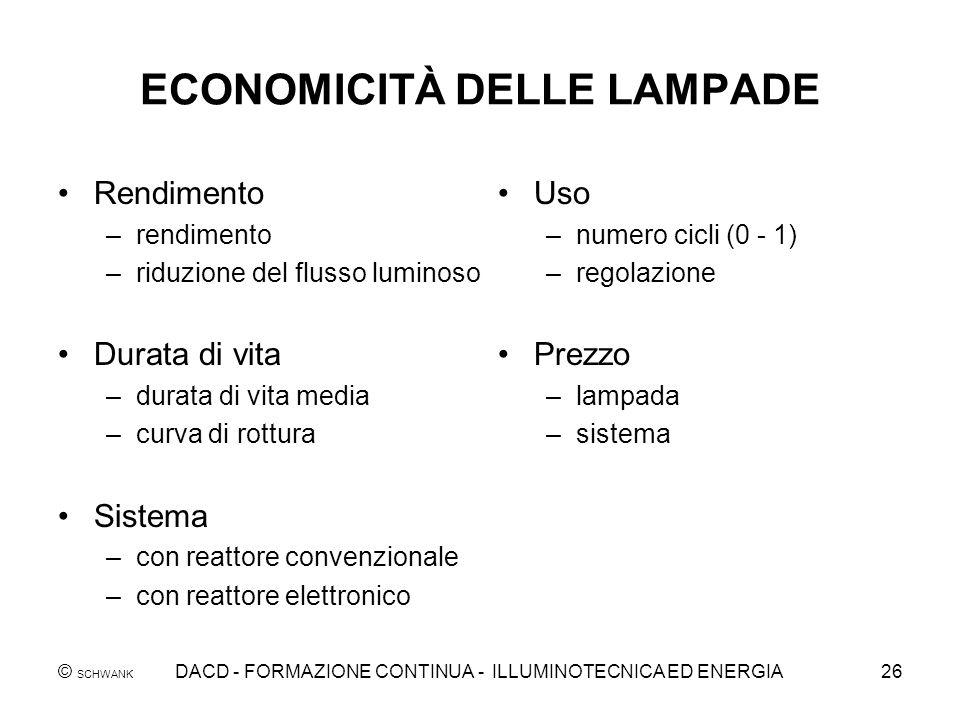 © SCHWANK DACD - FORMAZIONE CONTINUA - ILLUMINOTECNICA ED ENERGIA26 ECONOMICITÀ DELLE LAMPADE Rendimento –rendimento –riduzione del flusso luminoso Du