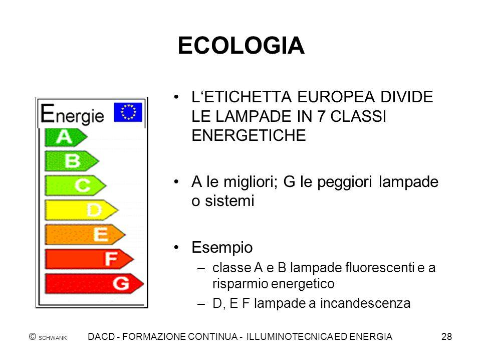 © SCHWANK DACD - FORMAZIONE CONTINUA - ILLUMINOTECNICA ED ENERGIA28 ECOLOGIA LETICHETTA EUROPEA DIVIDE LE LAMPADE IN 7 CLASSI ENERGETICHE A le miglior