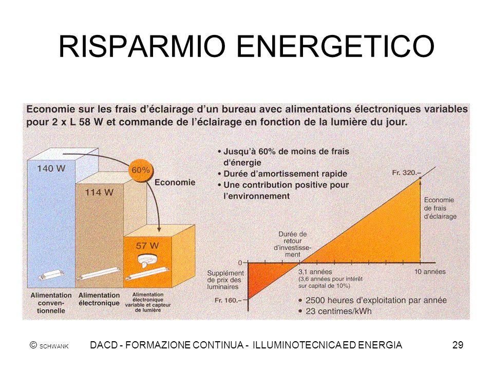 © SCHWANK DACD - FORMAZIONE CONTINUA - ILLUMINOTECNICA ED ENERGIA29 RISPARMIO ENERGETICO