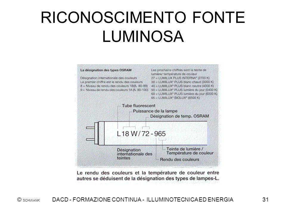 © SCHWANK DACD - FORMAZIONE CONTINUA - ILLUMINOTECNICA ED ENERGIA31 RICONOSCIMENTO FONTE LUMINOSA