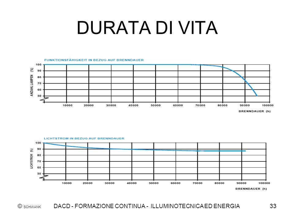 © SCHWANK DACD - FORMAZIONE CONTINUA - ILLUMINOTECNICA ED ENERGIA33 DURATA DI VITA