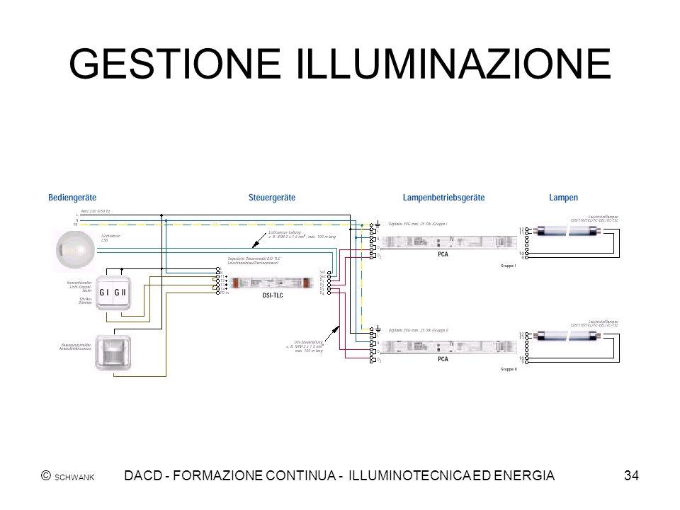 © SCHWANK DACD - FORMAZIONE CONTINUA - ILLUMINOTECNICA ED ENERGIA34 GESTIONE ILLUMINAZIONE