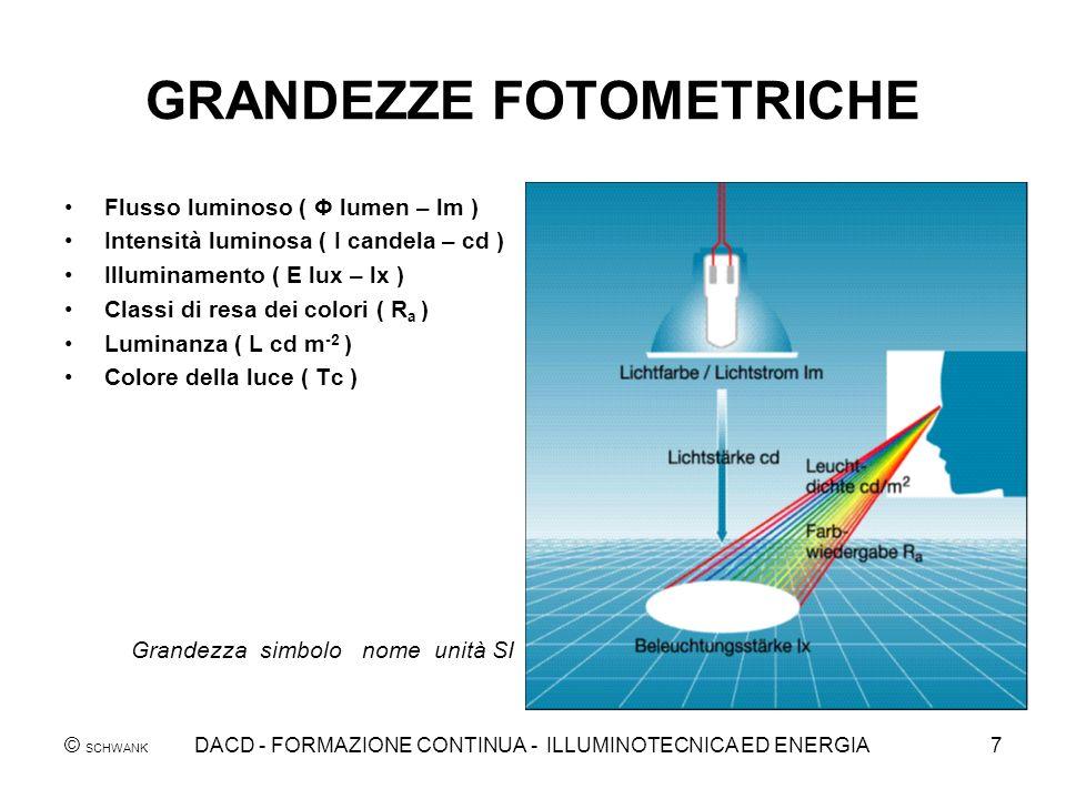 © SCHWANK DACD - FORMAZIONE CONTINUA - ILLUMINOTECNICA ED ENERGIA7 GRANDEZZE FOTOMETRICHE Flusso luminoso ( Φ lumen – lm ) Intensità luminosa ( I cand