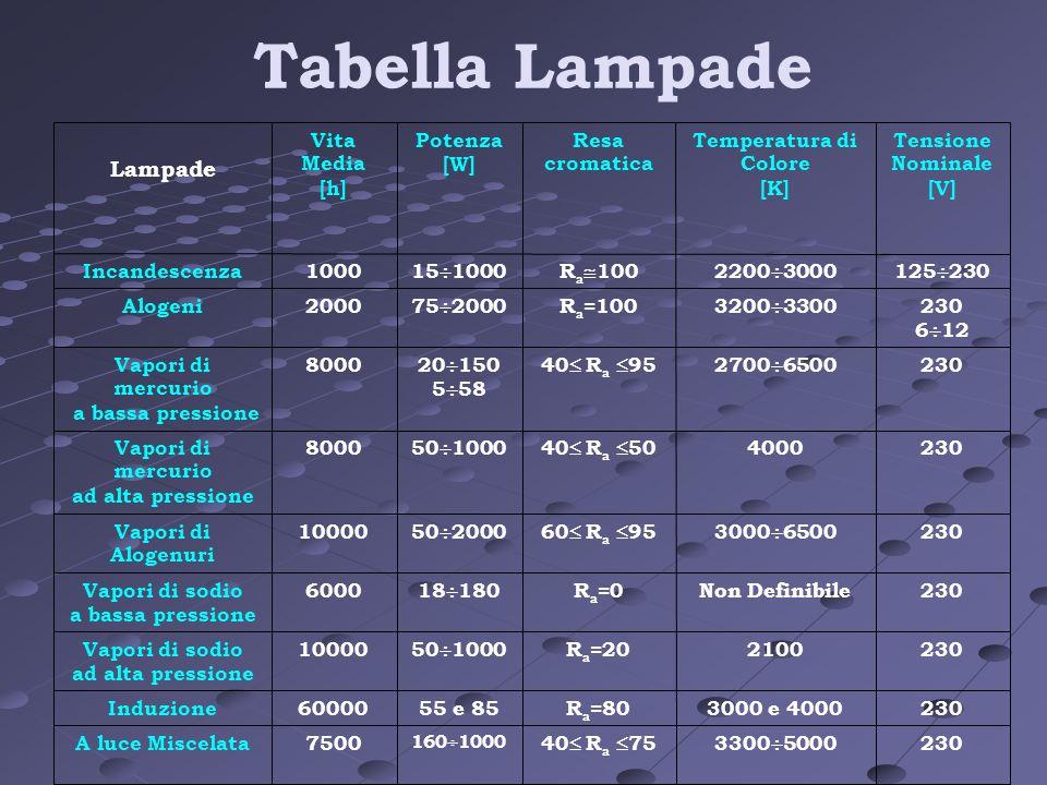 Tabella Lampade 230 3300 500040 R a 75 160 1000 7500A luce Miscelata 2303000 e 4000R a =8055 e 8560000Induzione 2302100R a =20 50 1000 10000Vapori di