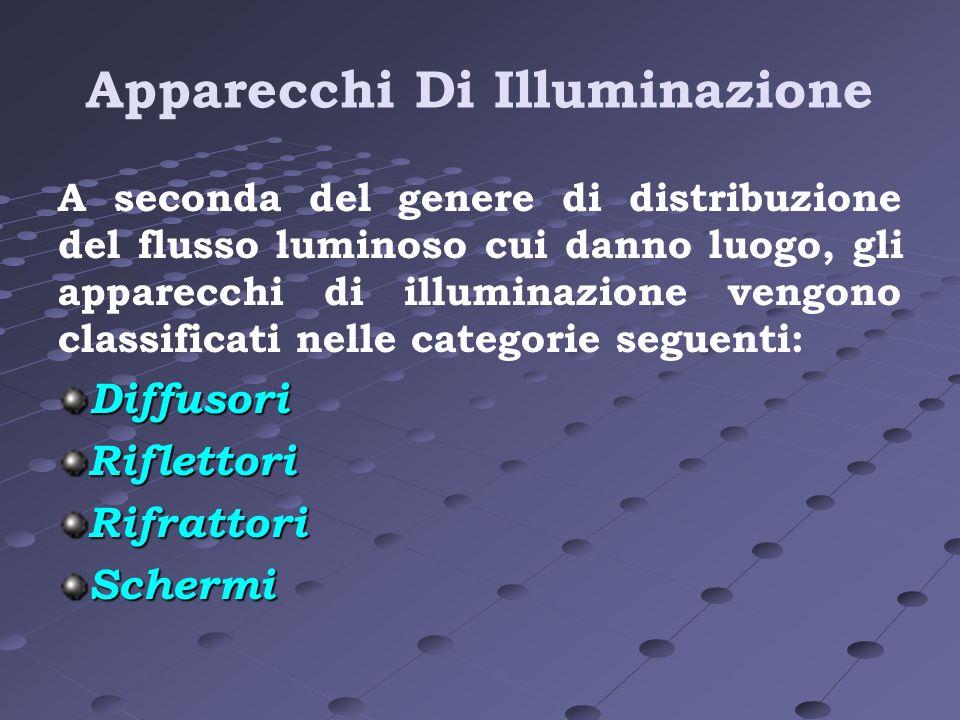 Apparecchi Di Illuminazione A seconda del genere di distribuzione del flusso luminoso cui danno luogo, gli apparecchi di illuminazione vengono classif