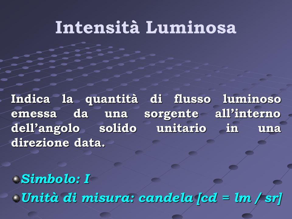 Intensità Luminosa Indica la quantità di flusso luminoso emessa da una sorgente allinterno dellangolo solido unitario in una direzione data. Simbolo:
