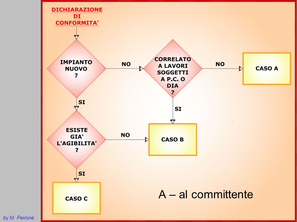 A – al committente by M. Peirone