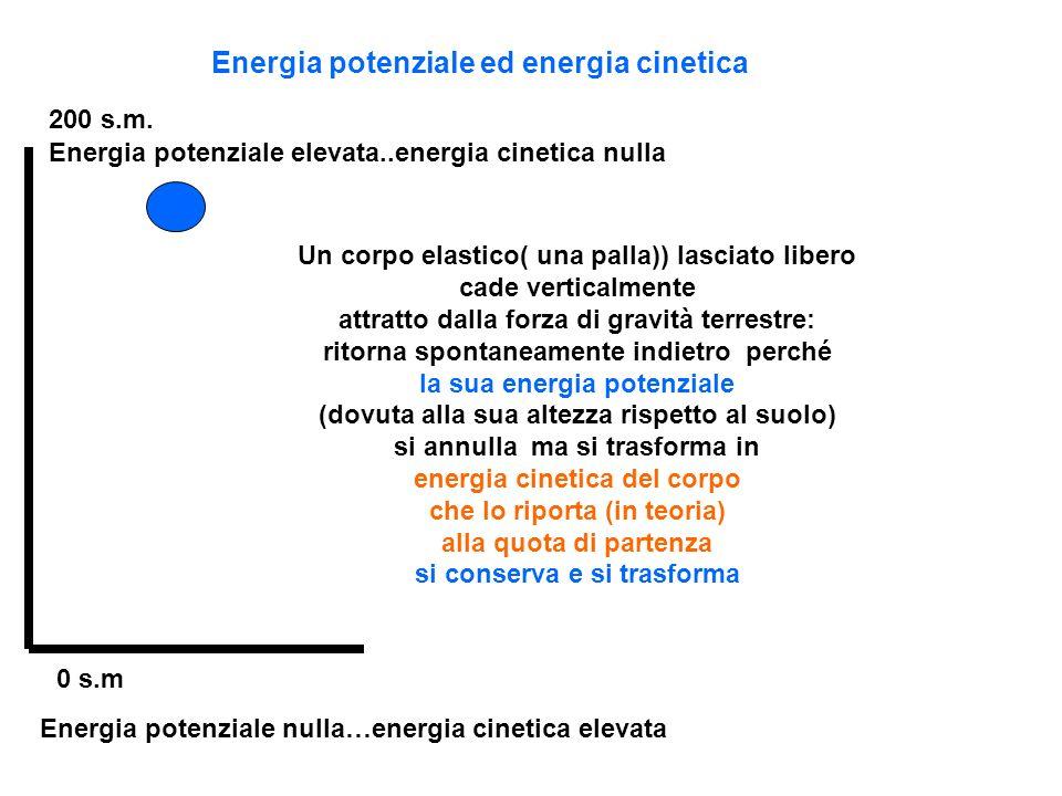 Energia potenziale ed energia cinetica 0 s.m 200 s.m. Energia potenziale elevata..energia cinetica nulla Energia potenziale nulla…energia cinetica ele