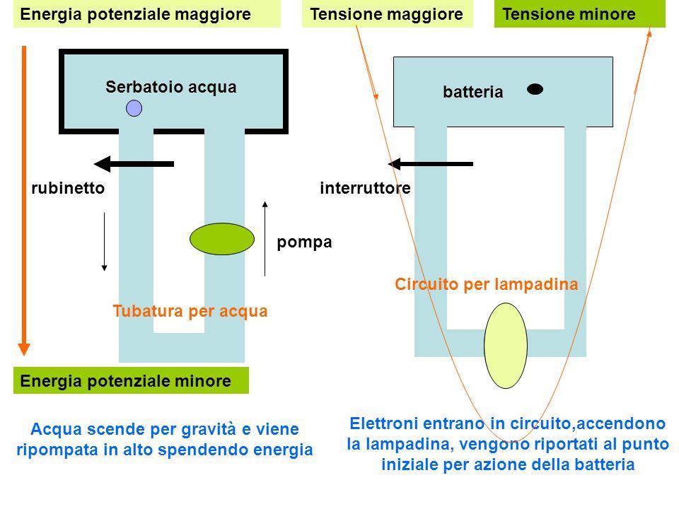 pompa Serbatoio acqua rubinetto batteria Tubatura per acqua Circuito per lampadina Energia potenziale maggiore Energia potenziale minore Acqua scende