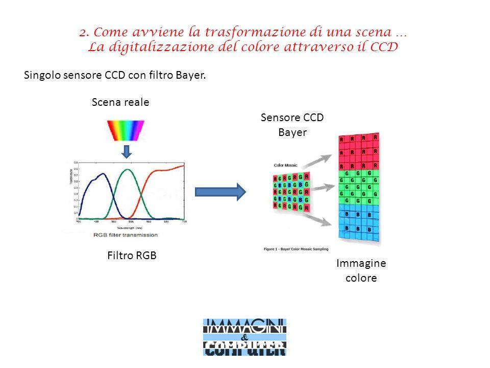 2. Come avviene la trasformazione di una scena … La digitalizzazione del colore attraverso il CCD Scena reale Filtro RGB Sensore CCD Bayer Immagine co
