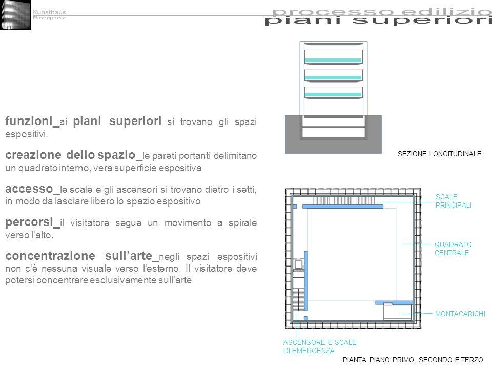 funzioni_ ai piani superiori si trovano gli spazi espositivi. creazione dello spazio_ le pareti portanti delimitano un quadrato interno, vera superfic
