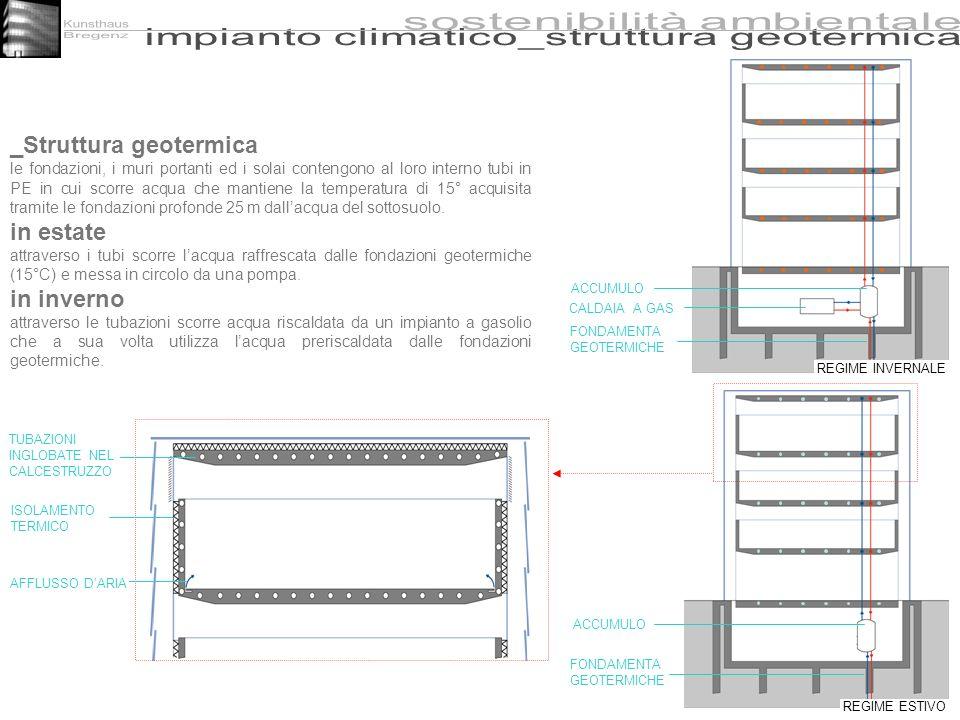 ACCUMULO FONDAMENTA GEOTERMICHE CALDAIA A GAS TUBAZIONI INGLOBATE NEL CALCESTRUZZO ISOLAMENTO TERMICO AFFLUSSO DARIA _Struttura geotermica le fondazio