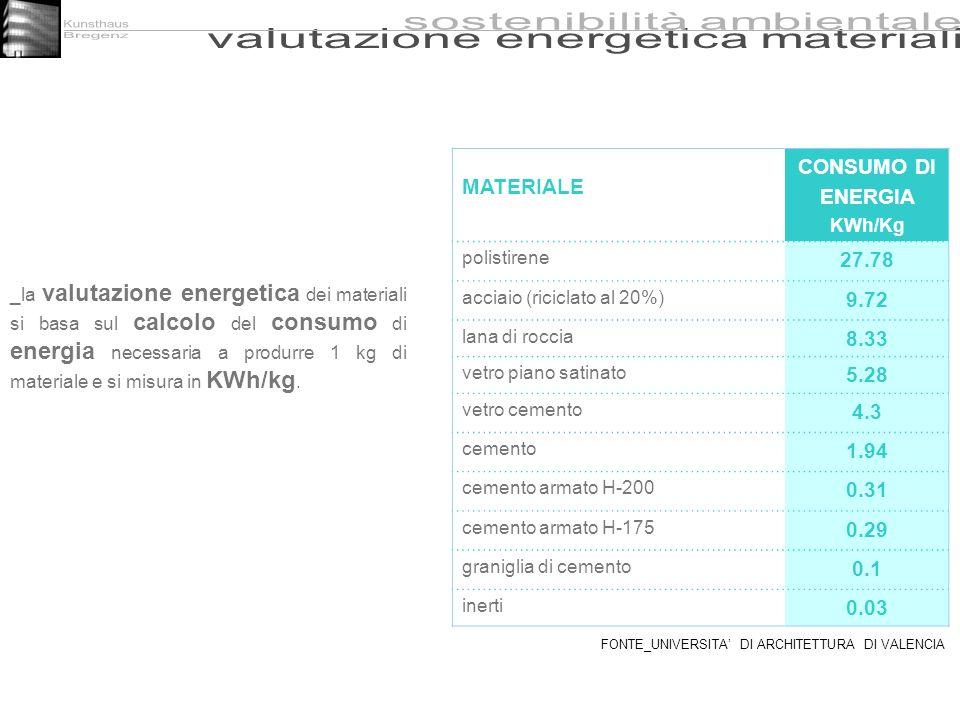 _la valutazione energetica dei materiali si basa sul calcolo del consumo di energia necessaria a produrre 1 kg di materiale e si misura in KWh/kg. MAT