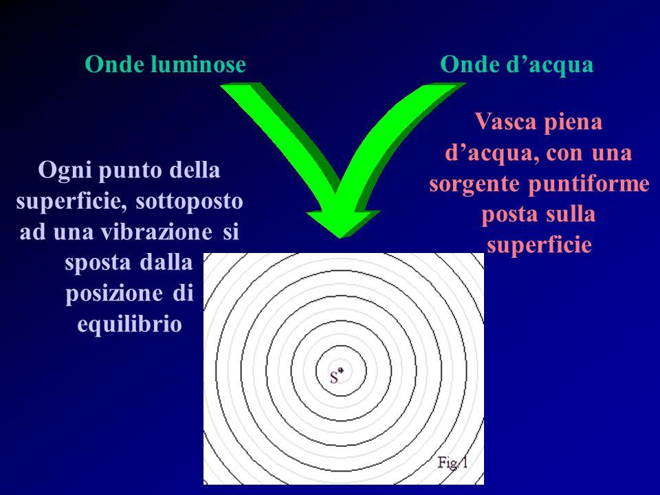 Natura ondulatoria della luce Considerate due sorgenti che emettono onde di uguale frequenza e che mantengono costante ed invariata la loro differenza di fase, la loro sovrapposizione provoca un fenomeno che prende il nome di: Interferometria Interferenza