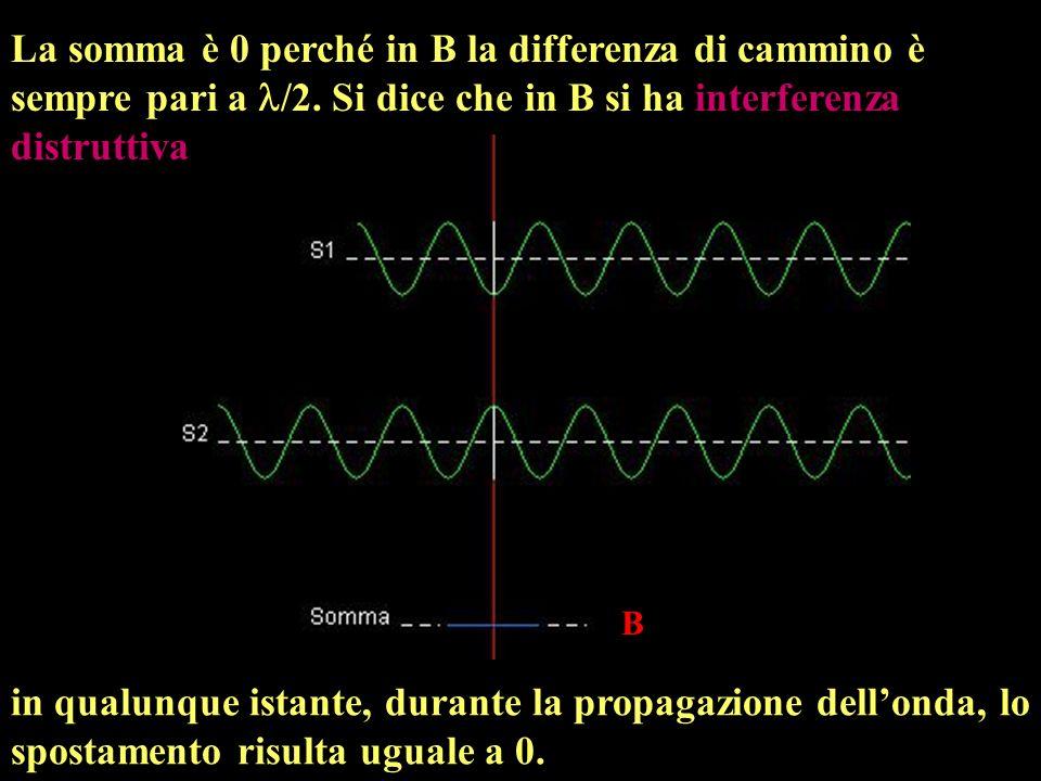 Consideriamo due sorgenti vibranti allunisono (in fase), con medesima frequenza e ampiezza.