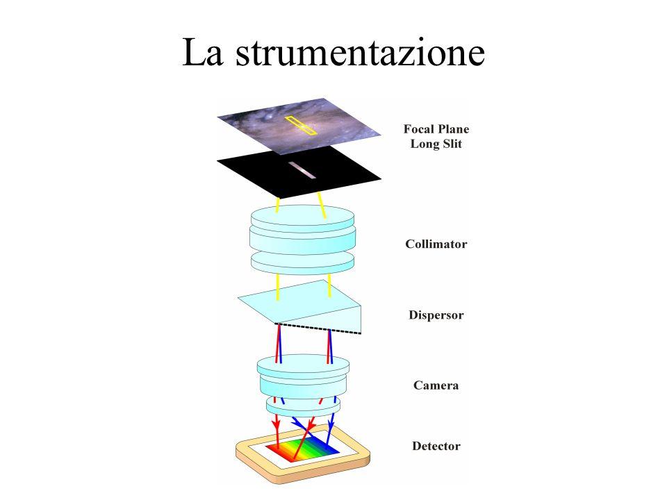 Dallanalisi dello spettro è possibile conoscere la composizione chimica, la temperatura, la pressione ed il moto di stelle e galassie anche molto distanti.