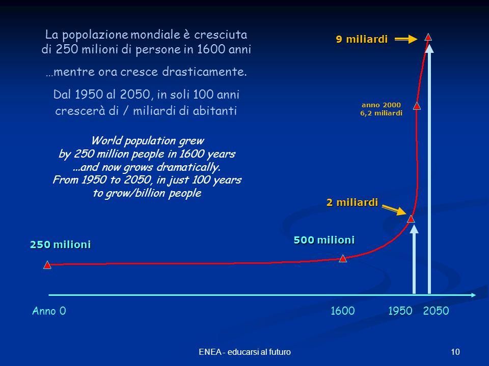 10ENEA - educarsi al futuro 250 milioni 2 miliardi 500 milioni 9 miliardi anno 2000 6,2 miliardi Anno 0160019502050 La popolazione mondiale è cresciuta di 250 milioni di persone in 1600 anni …mentre ora cresce drasticamente.