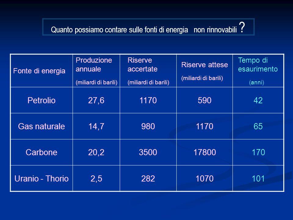 Fonte di energia Produzione annuale (miliardi di barili) Riserve accertate (miliardi di barili) Riserve attese (miliardi di barili) Tempo di esaurimento (anni) Petrolio27,6117059042 Gas naturale14,7980117065 Carbone20,2350017800170 Uranio - Thorio2,52821070101 Quanto possiamo contare sulle fonti di energia non rinnovabili ?