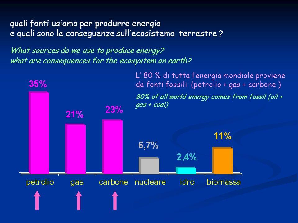 L 80 % di tutta lenergia mondiale proviene da fonti fossili (petrolio + gas + carbone ) 80% of all world energy comes from fossil (oil + gas + coal) q