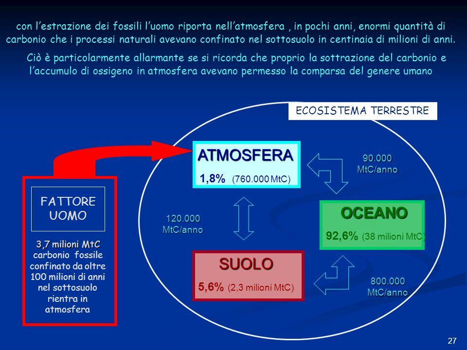 27 ATMOSFERA 1,8% (760.000 MtC) SUOLO 5,6% (2,3 milioni MtC) 90.000 MtC/anno 800.000 MtC/anno 120.000 MtC/anno OCEANO 92,6% (38 milioni MtC) con lestr