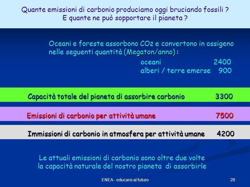 Imissioni di carbonio in atmosfera 28ENEA - educarsi al futuro oceani 2400 alberi / terre emerse 900 (Megaton/anno) Oceani e foreste assorbono CO 2 e convertono in ossigeno nelle seguenti quantità (Megaton/anno) : Quante emissioni di carbonio produciamo oggi bruciando fossili .