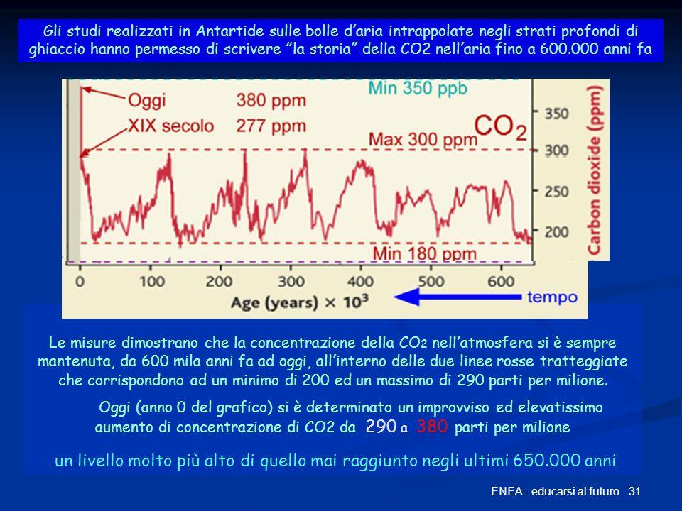 La storia della CO2 fino a 600 mila anni fa 31ENEA - educarsi al futuro Gli studi realizzati in Antartide sulle bolle daria intrappolate negli strati profondi di ghiaccio hanno permesso di scrivere la storia della CO2 nellaria fino a 600.000 anni fa Le misure dimostrano che la concentrazione della CO 2 nellatmosfera si è sempre mantenuta, da 600 mila anni fa ad oggi, allinterno delle due linee rosse tratteggiate che corrispondono ad un minimo di 200 ed un massimo di 290 parti per milione.