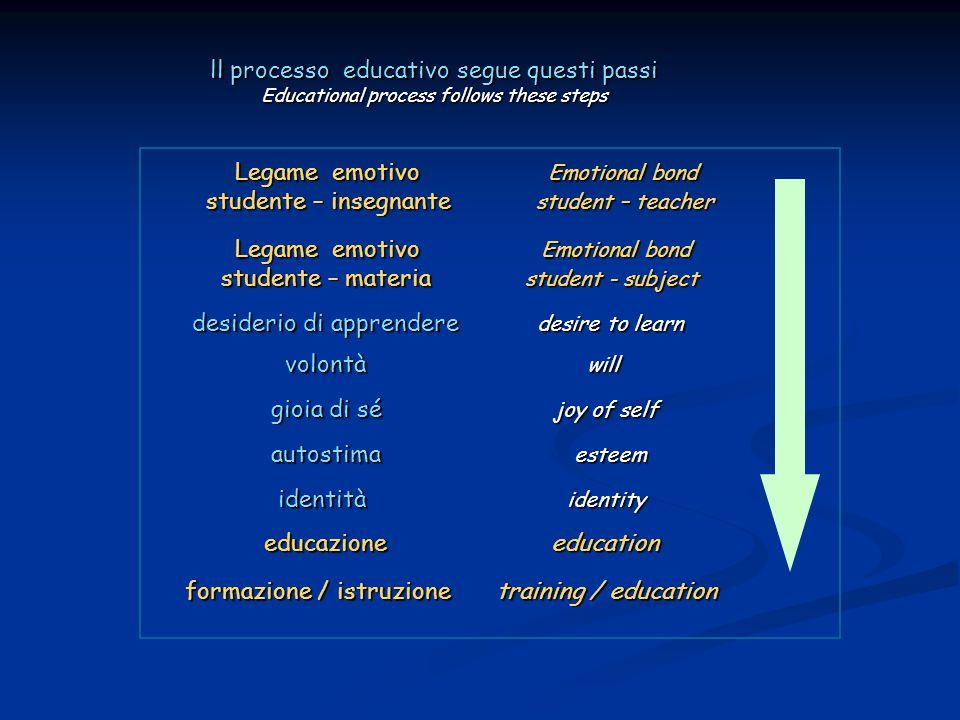 ll processo educativo segue questi passi Educational process follows these steps Legame emotivo Emotional bond Legame emotivo Emotional bond studente